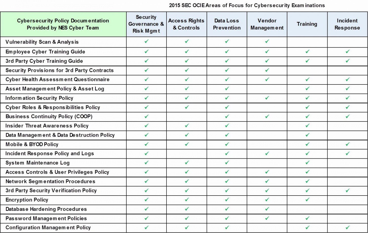 editable physical security assessment template in 2020  security security assessment proposal template excel