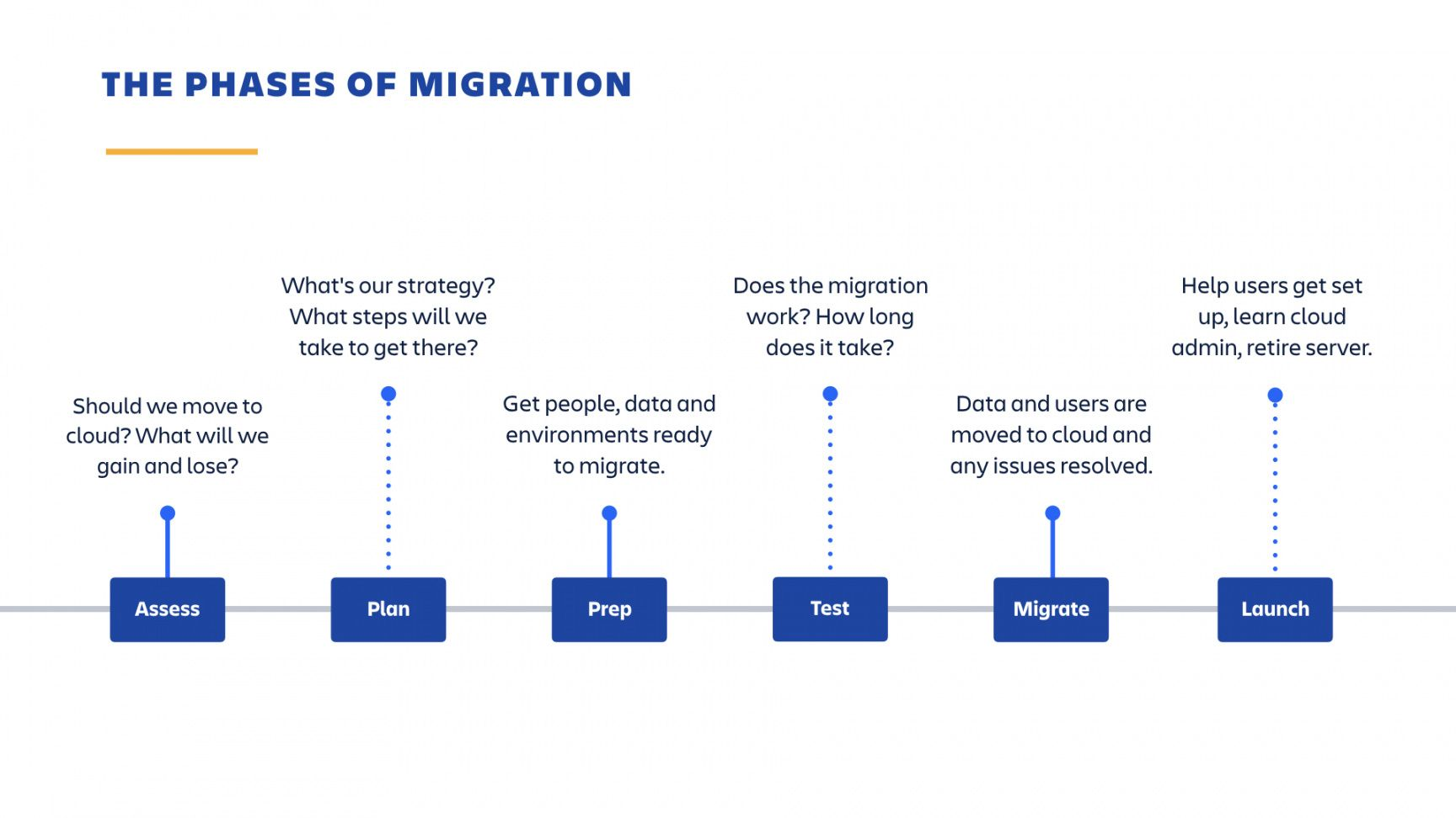 editable plan your cloud migration  atlassian documentation cloud migration proposal template word