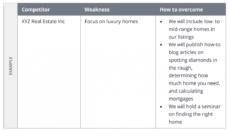 free real estate marketing plan template  zillow premier agent real estate marketing proposal template word