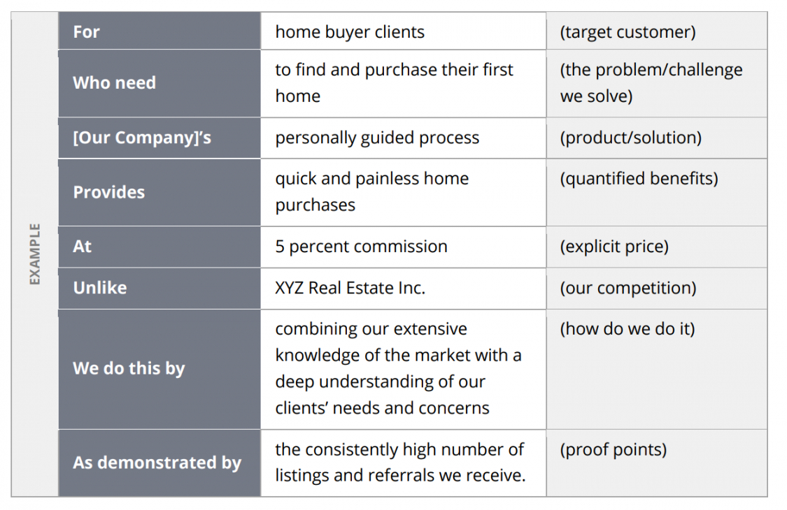 real estate marketing plan template  zillow premier agent real estate marketing proposal template excel
