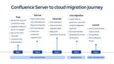 sample migrate from confluence server to cloud  atlassian cloud migration proposal template word