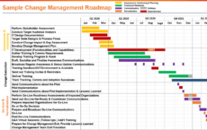 editable free change management roadmap templates for 2020  all you change management roadmap template excel