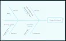four techniques for itil problem management  freshservice it problem management template pdf