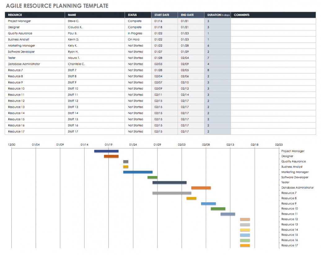 free free resource planning templates  smartsheet project management capacity planning template