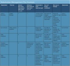 printable definitive guide to stakeholder management smartsheet project management stakeholders template excel