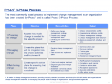 printable template organizational change management template change management roadmap template example