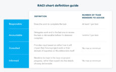 sample raci chart definition template & example  teamgantt project management rules of engagement template word