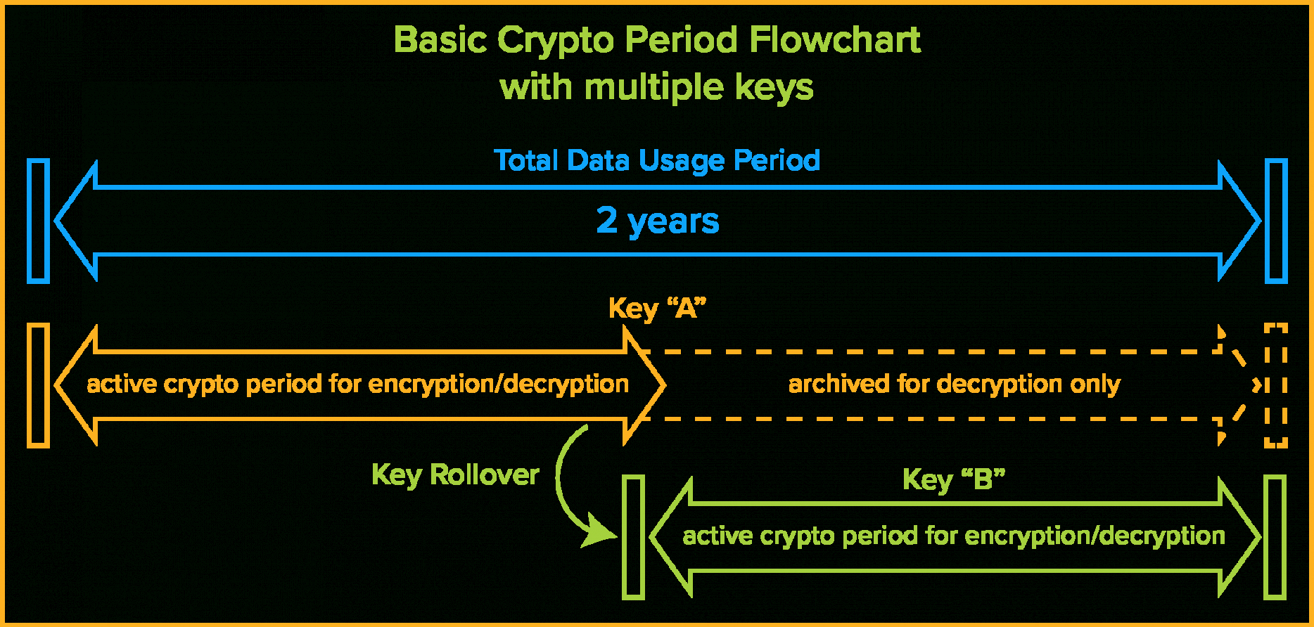 the definitive guide to encryption key management fundamentals encryption key management policy template example