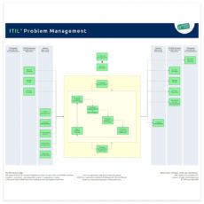 editable problem management  it process wiki problem management policy template