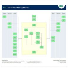 incident management  it process wiki it incident management template doc