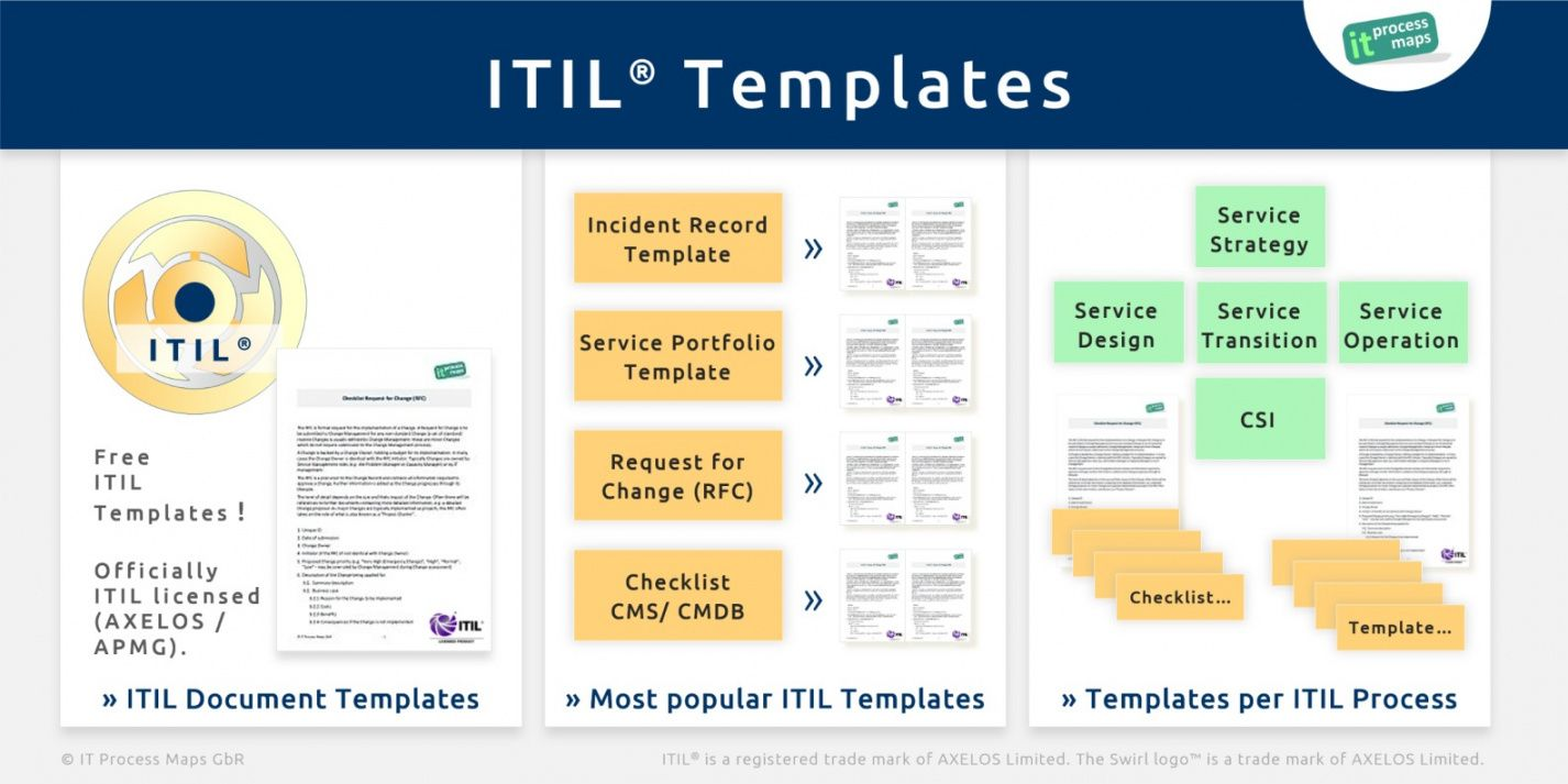 itilchecklists  it process wiki it incident management template