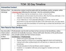 printable tcm 30 day timeline transitional care management documentation template word