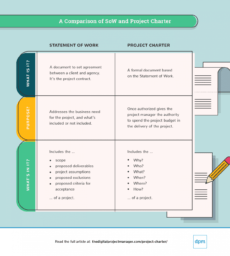 sample write a project charter howto guide examples & template project management guidelines template excel