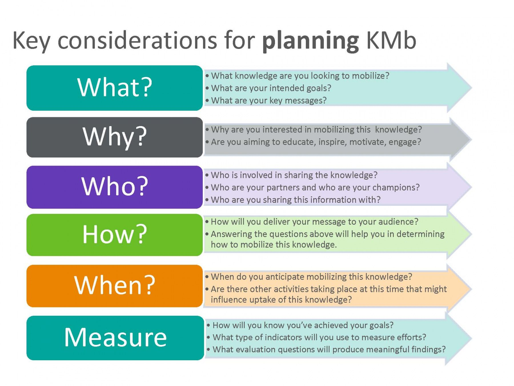editable planning kmb  knowledge mobilization toolkit knowledge management implementation plan template pdf