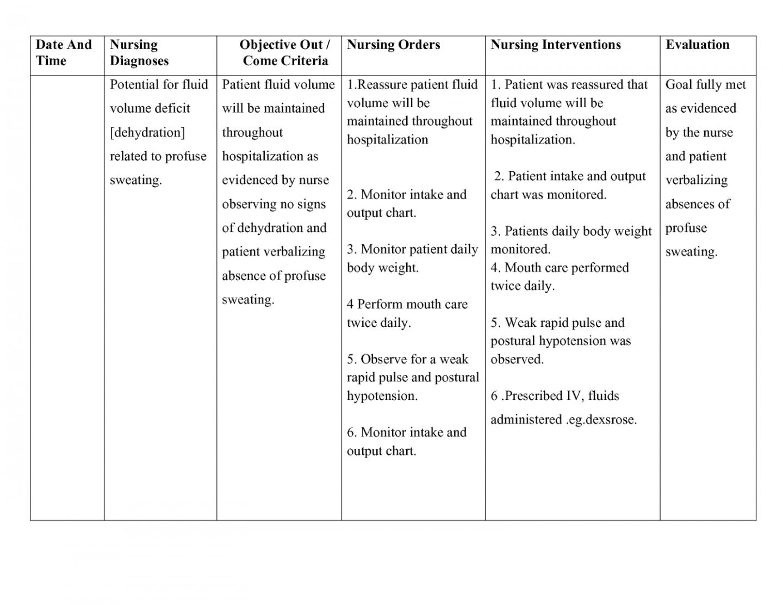 editable dehydration nursing care plan  nursing care plan examples self management care plan template word