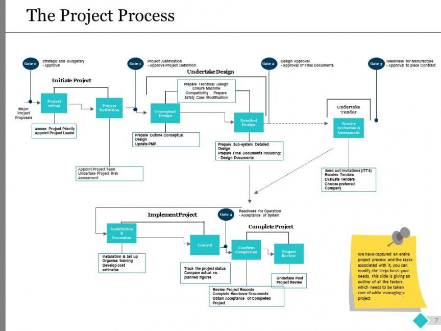 editable project governance model powerpoint presentation slides project management governance structure template excel