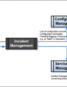 free incident management process interfaces  itil docs incident management process document template pdf