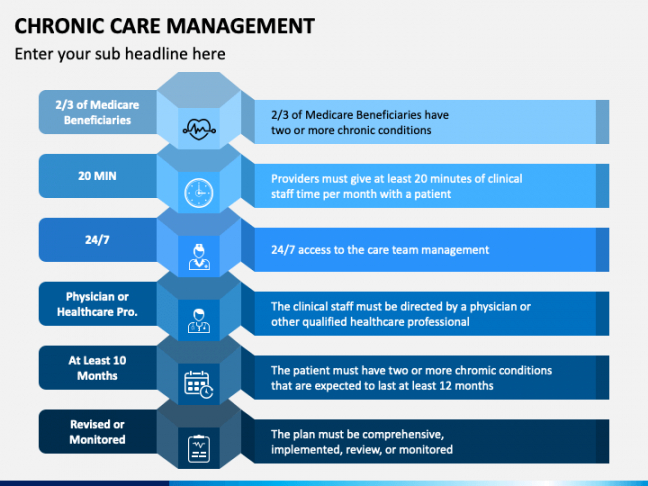 printable chronic care management powerpoint template  ppt slides management review presentation template example