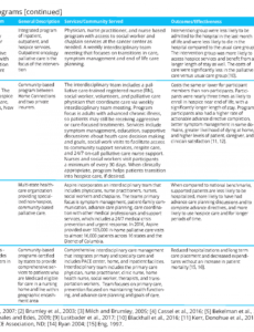 sample communitybased models of care delivery for people with self management care plan template