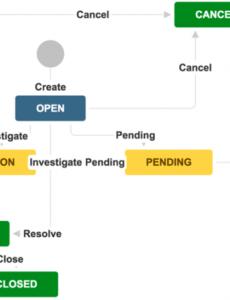 sample incident management  atlassian documentation incident management process document template pdf
