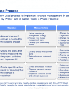 free template  change management toolkit with images organizational change management template
