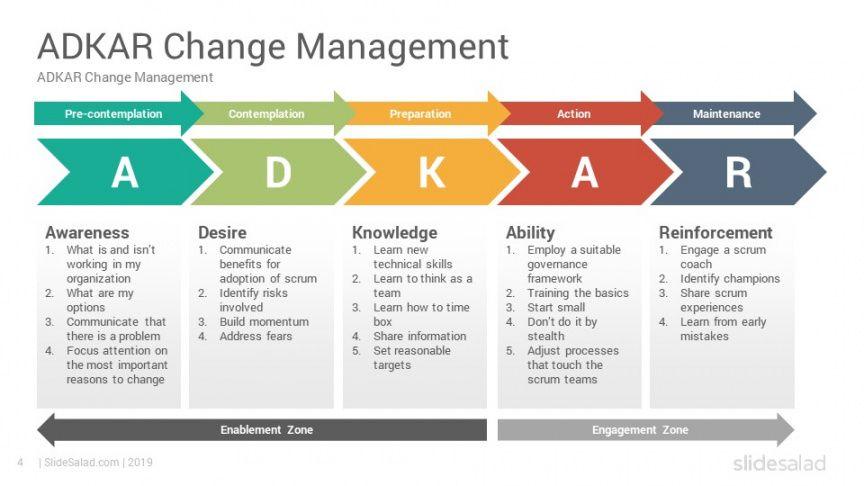 sample adkar change management model powerpoint templates it change management template