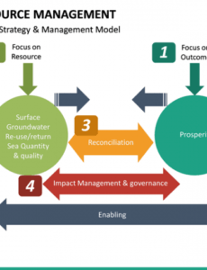 editable water resource management powerpoint template  sketchbubble water management plan template word